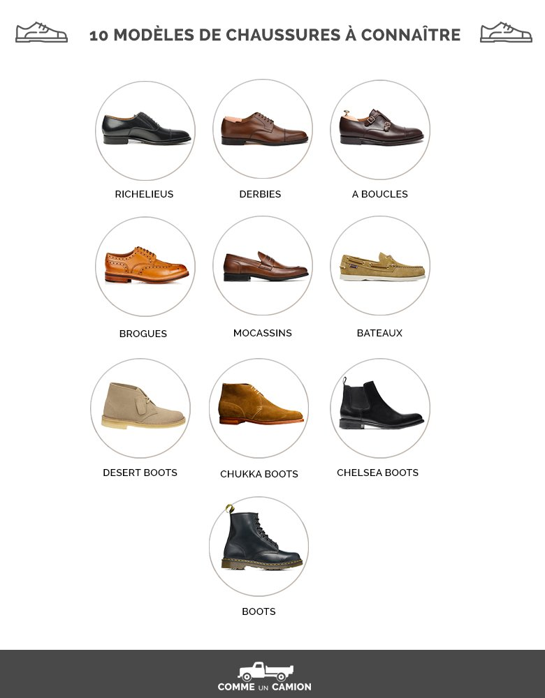 Infographie 10 modeles chaussures