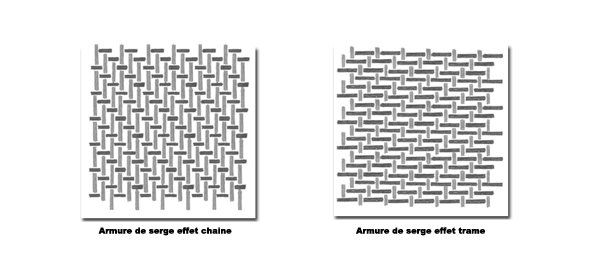 différence armure serge effet trame et effet chaine