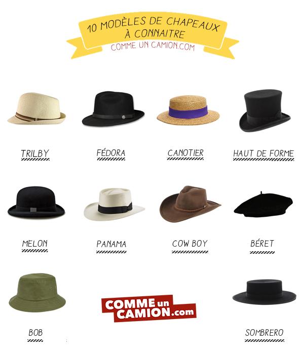 infographie chapeaux