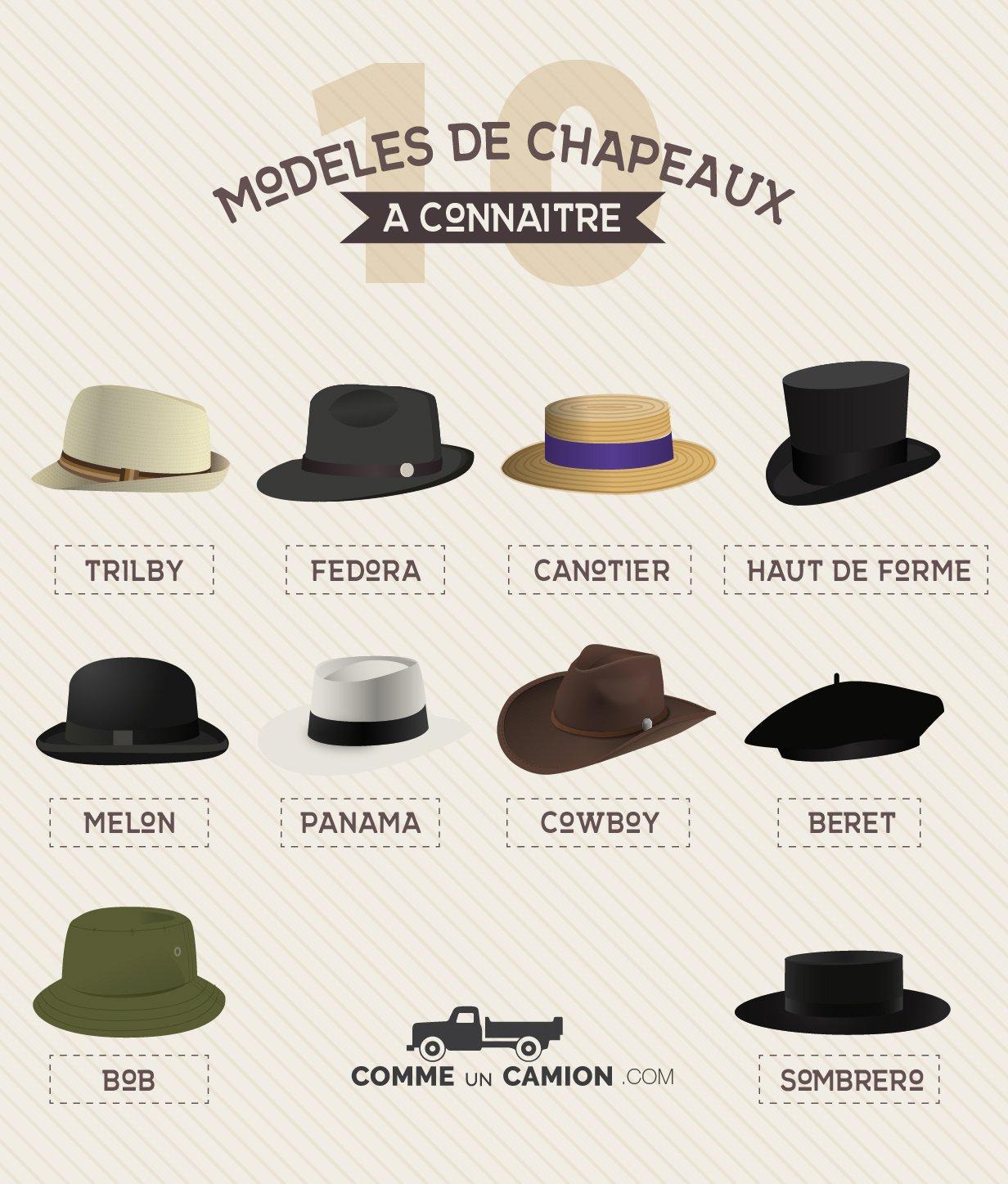 best selling entire collection reasonable price 10 styles de chapeaux à connaître