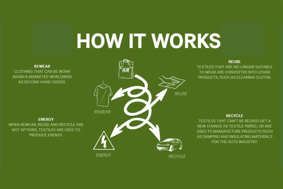 hm conscious process