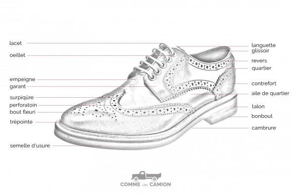 Anatomie d'une chaussure
