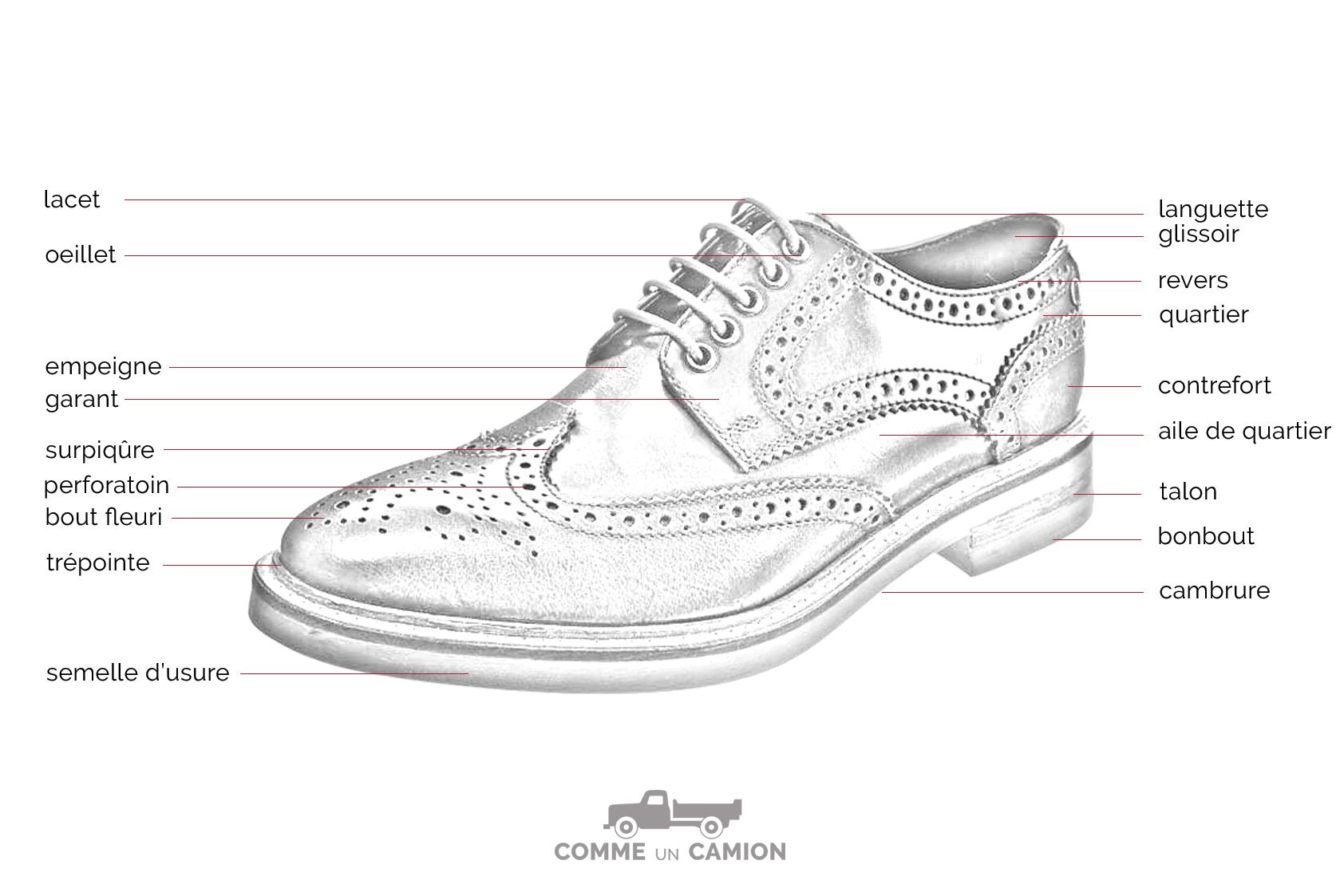 Lexique de la chaussure les termes importants