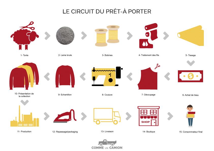 circuit du pret a porter