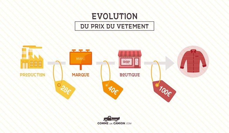 Evolution prix vetement