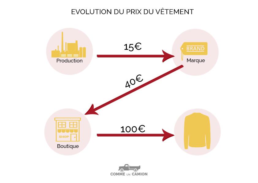 evolution-prix-vetement
