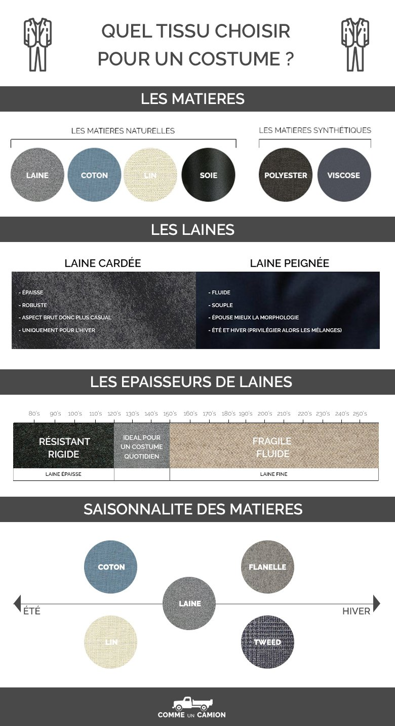 Infographie Matiere Resume