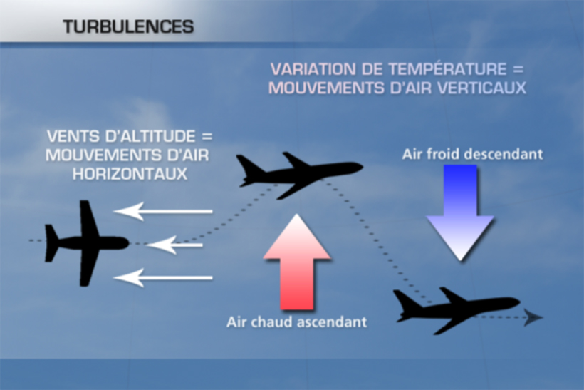 Explications turbulences