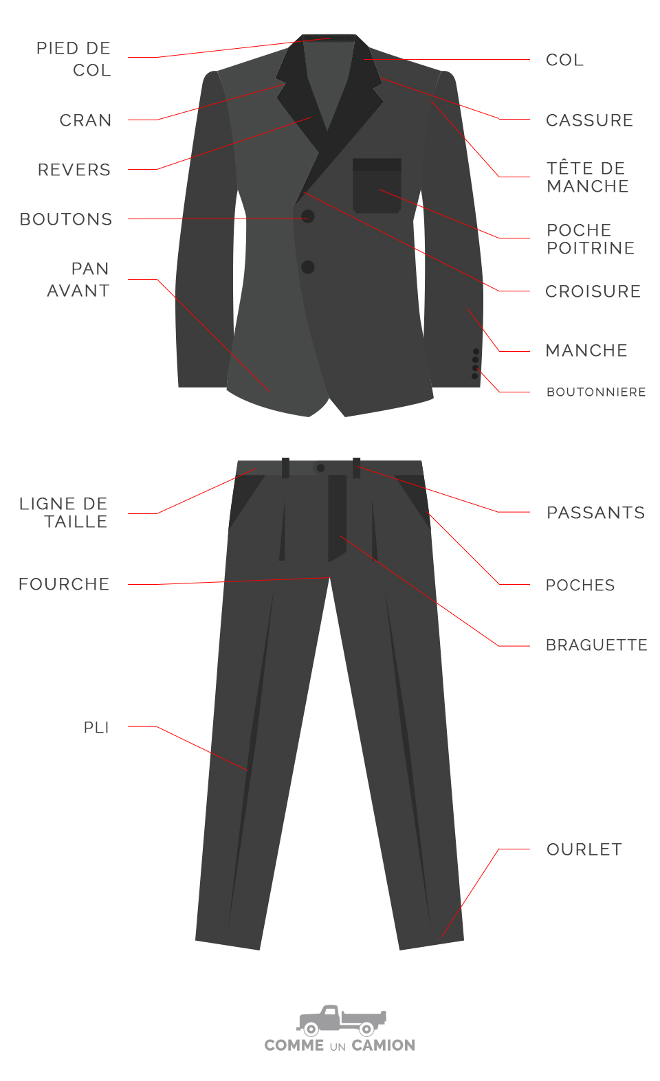 suit anatomy