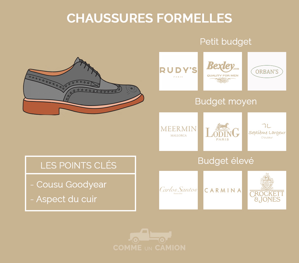 marques chaussures basiques homme