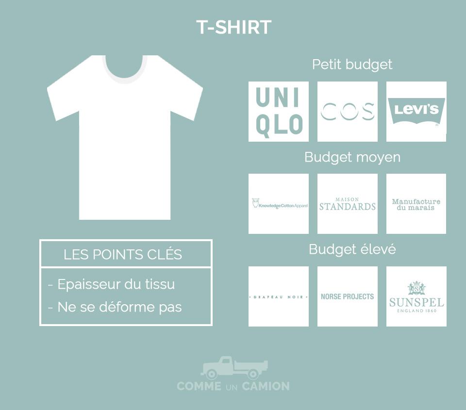 marques t-shirt basique homme