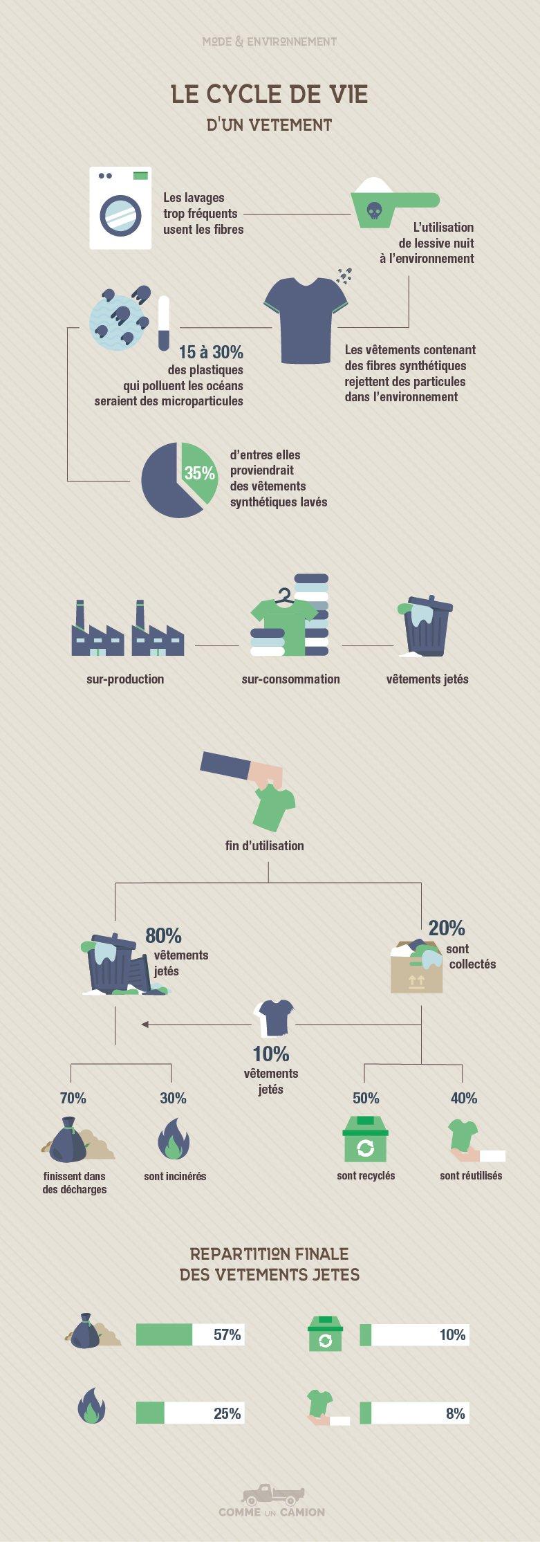 Mode environnement cycles commeuncamion