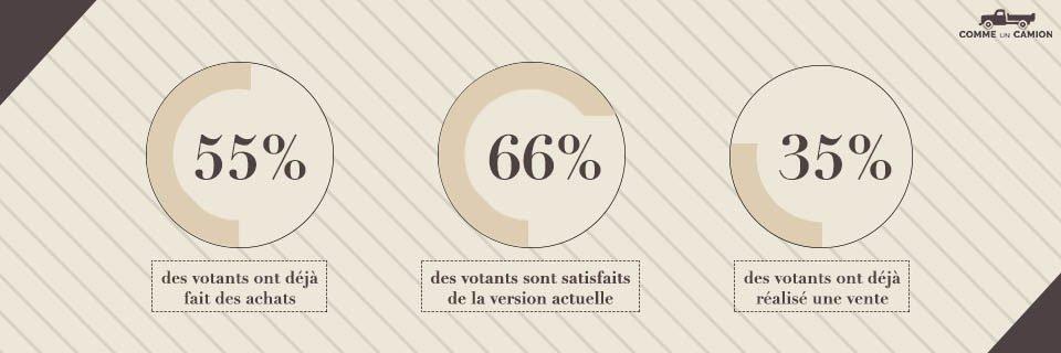 Infographie résultats petites annonces