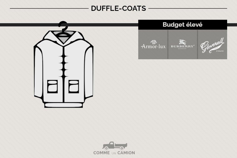 marques-duffle-coats-pour-homme