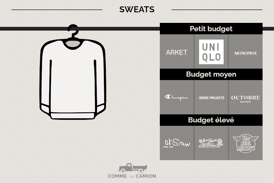 marques sweats homme