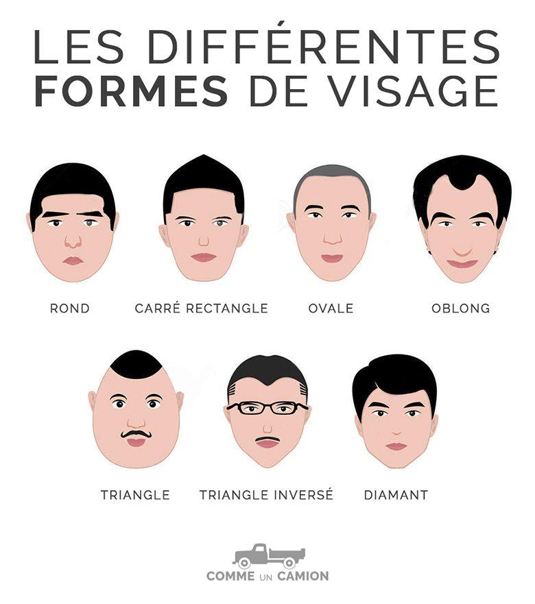 formes visages homme coupe de cheveux